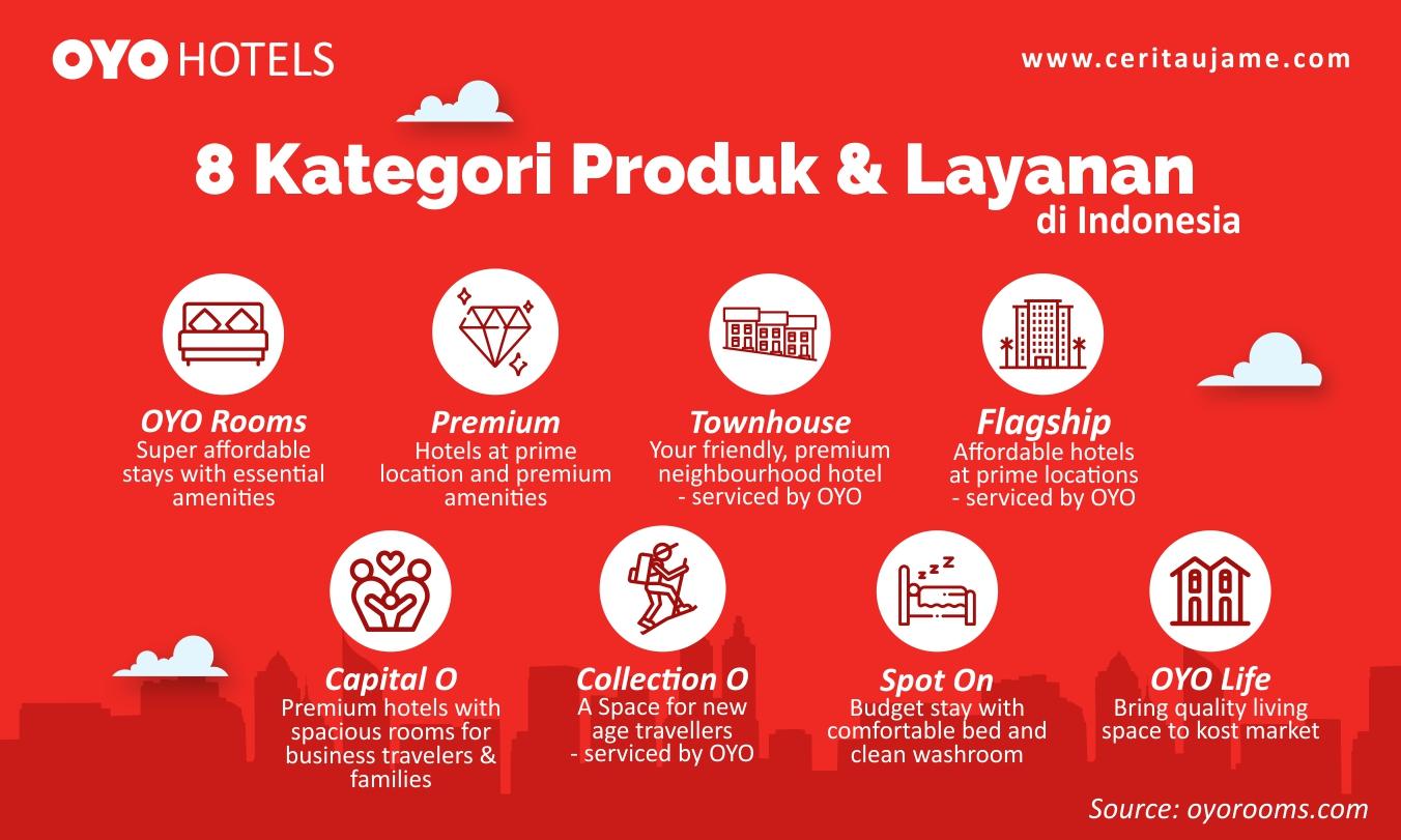 Layanan OYO Hotels di Indonesia